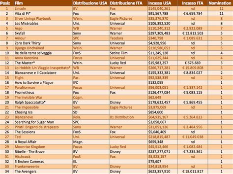 film oscar lista oscar 2013 fox la distribuzione con pi 249 nomination in