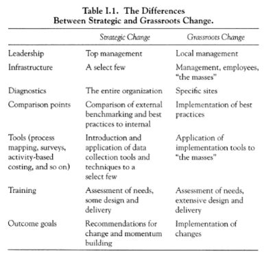 Mba Vs Hrm by E Hrm Inc Book Review The Human Side Of Change Management