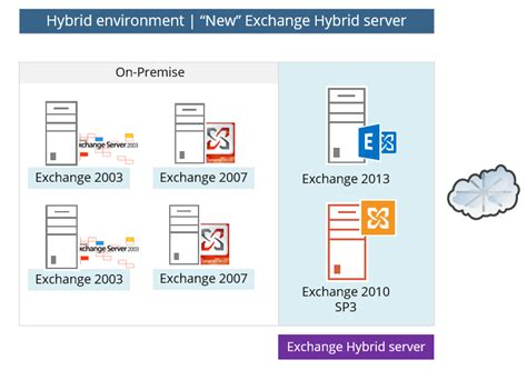 Office 365 Exchange by Hybrid Deployment In Office 365 Checklist And Pre