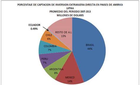 Resumen 5 Horas Con Mario by La Inversi 243 N Extranjera Directa En El Ecuador Periodo 2007