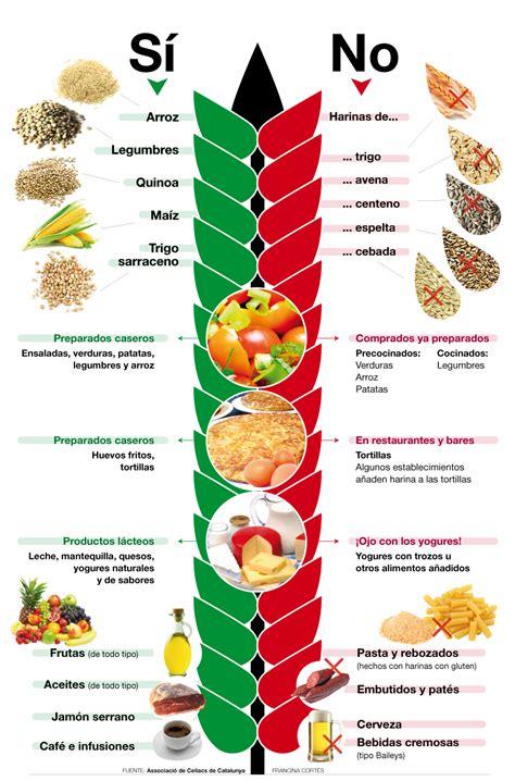alimentos  son aptos  personas celiacas