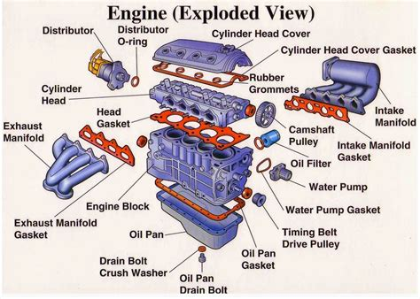 engine parts exploded view electrical engineering world auto update engine repair car