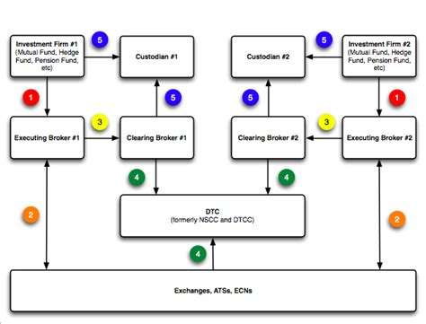 trading workflow diagram hedging can you fully hedge an option in the presence of