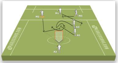 setting pick drills 3v3 drill laxlessons com
