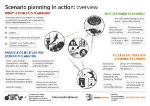 scenario planning framework and success factors ross dawson