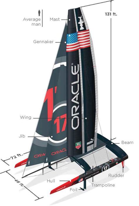 america s cup catamaran dimensions america s cup 2013 how oracle team usa launched the