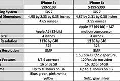 Image result for iphone 5c features