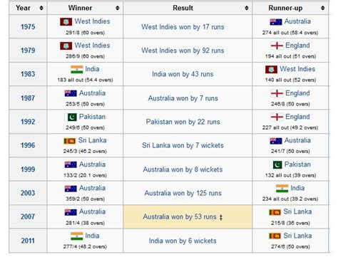 list of world cup list of icc cricket world cup finals winners sports