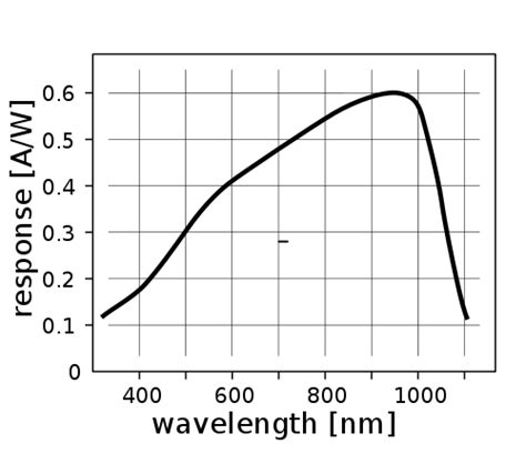 photodiode measurement from led bulbs researchers create 3gbps lifi network with led bulbs page 1