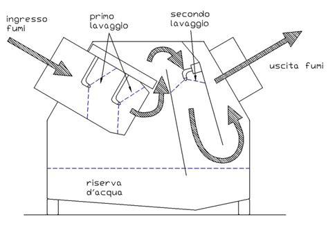 Nebulizzatore Acqua Fai Da Te by Abbattitore Di Fumi Ad Acqua Depuratore Fumi Stufa Page