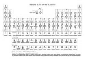 S Element Periodic Table 29 Printable Periodic Tables Free Download Template Lab