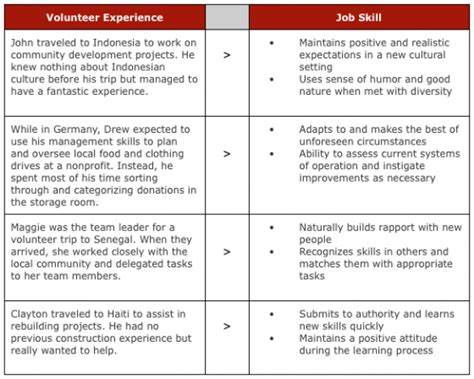 excellent customer service skills resume sample