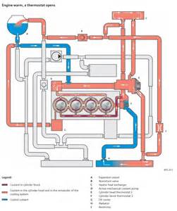route of coolant flow through c20xe