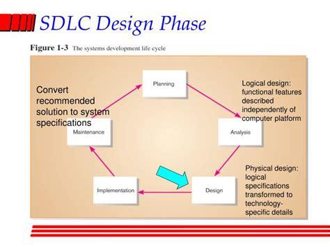 design definition in sdlc ppt systems development environment powerpoint