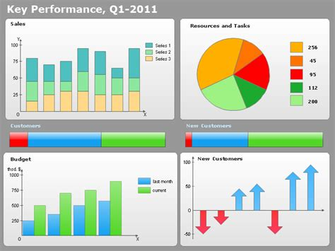 performance dashboard template conceptdraw sles dashboards and kpi s