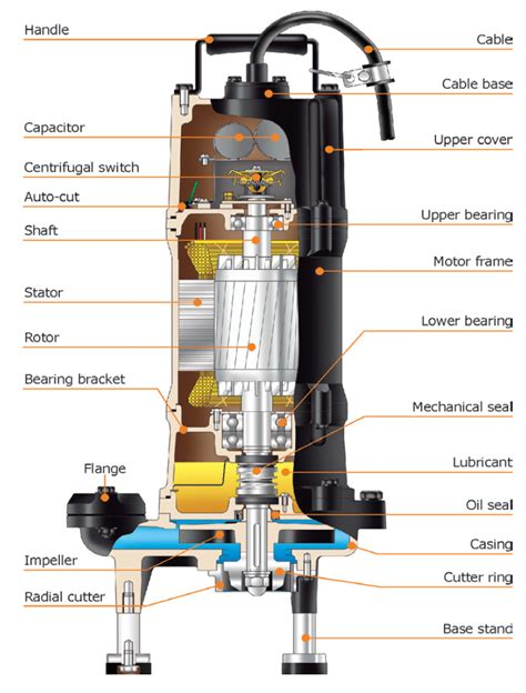 pump section wastewater flow diagram wastewater free engine image for