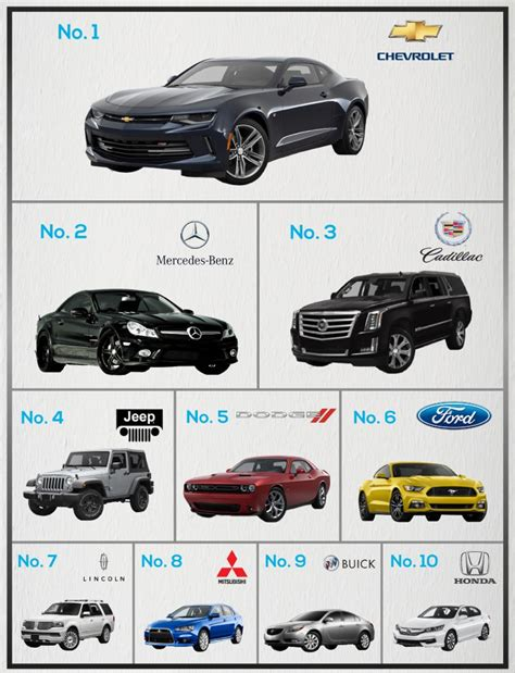 top brands of car which car brands are mentioned the most in songs take a