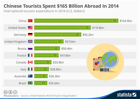 chinese tourists remain   biggest spenders  foreign