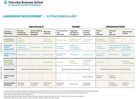 New York Mba Leadership Development Program by Leadership Development Roadmap Leadership Lab