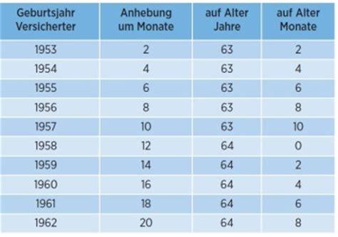 rente ab wann die bayerische wir sprechen klartext