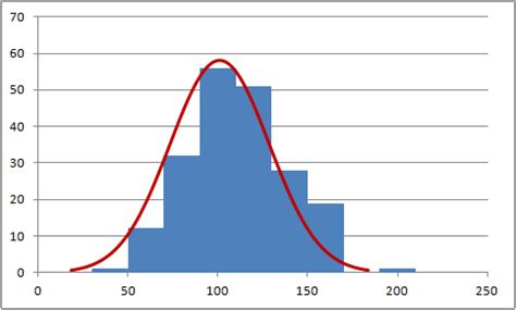 bell curve template excel 2010 histogram with normal distribution overlay in excel