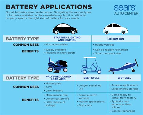 Car Battery Types Uk by Different Types Of Batteries For Your Car Car Care 101