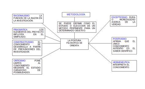 preguntas de investigacion sobre violencia en el noviazgo metodolog 237 a marzo 2013