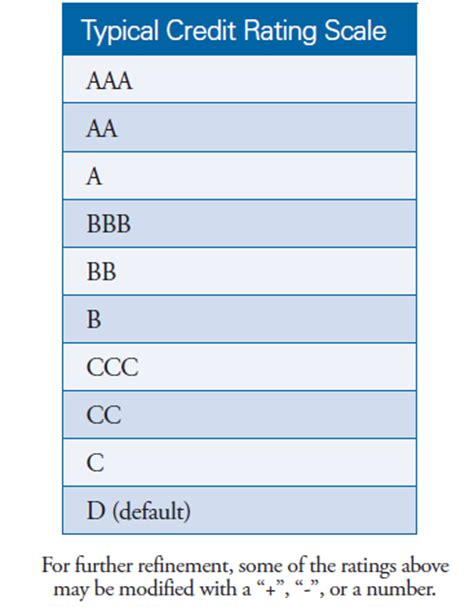 Credit Score Letter Scale Investor Bulletin The Abcs Of Credit Ratings Investor Gov