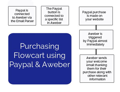 7 Reasons To Use Paypal by How To Set Up Paypal And Aweber To Work As A Shopping Cart