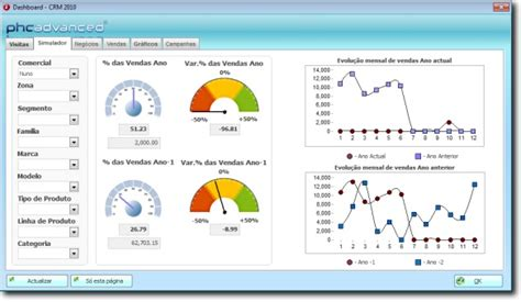 phc dashboard template para crm