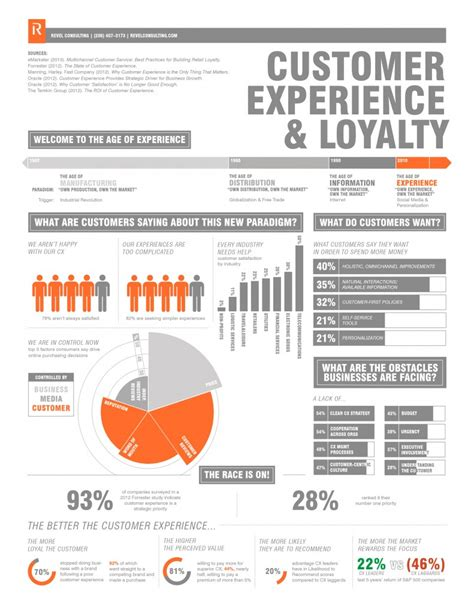 customer experience the road to loyalty or the new