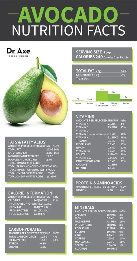 avocado nutrition facts 6 surprising things you didn t know