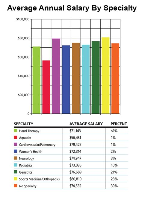 Physical Therapist Aide Salary by Physical Therapist Aide Description Salary And Physical Therapists What Do They Earn Best