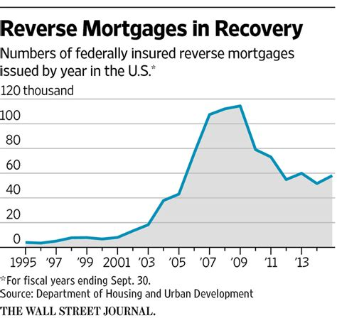 reverse mortgage new math on reverse mortgages wsj