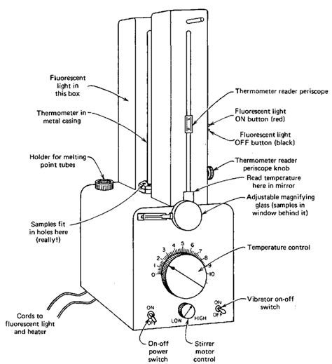melting point apparatus diagram the melting point experiment part 2 laboratory manual