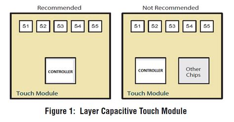 layout and physical design guidelines for capacitive sensing pcb layout authority touch sensor pcb and layout