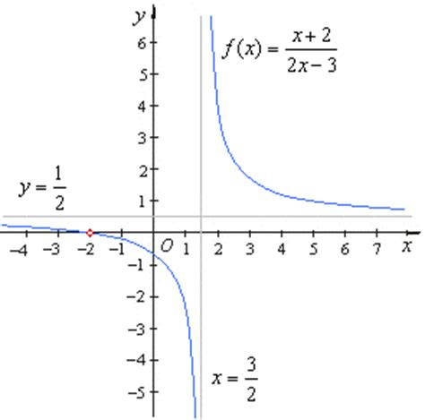 graphing rational functions asymptotes of rational functions