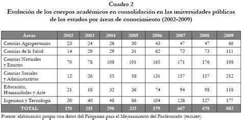 sbc factor de integracin fiswebcommx cuerpos acad 233 micos factores de integraci 243 n y producci 243 n