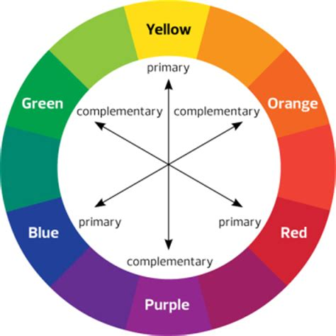 colour complements the color wheel create visual depth in your photographs