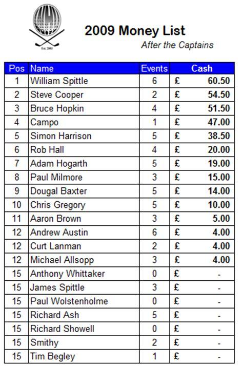 money list updated whv golf society