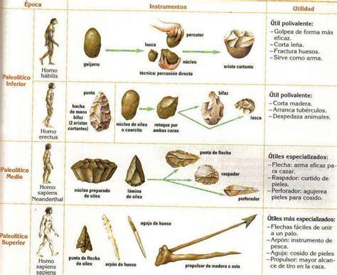 prehistoria i las hombre prehistorico buscar con google prehistoria historia homeschool and spanish