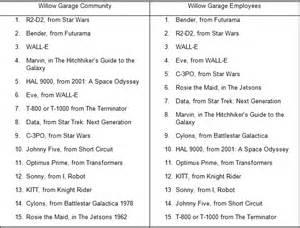garage names list 2017 2018 best cars reviews