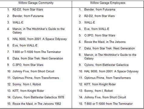 Garage List by Garage Names List 2017 2018 Best Cars Reviews