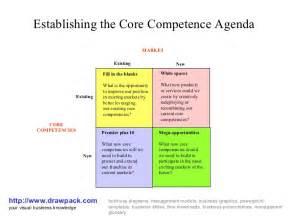 core competence matrix diagram