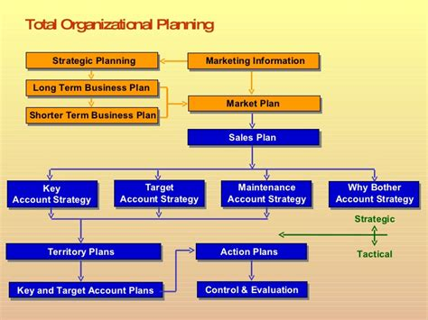 pengertian layout strategy strategic planning powerpoint presentation