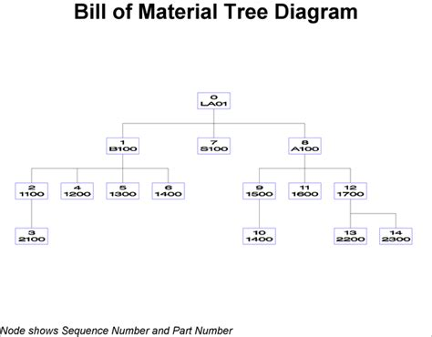 structure tree diagram tree structure diagram tree get free image about wiring