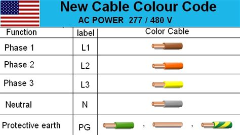 3 phase wire colors electrical cable wiring diagram color code house