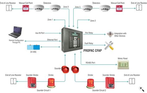 matrix propac conventional alarm panel cfap i