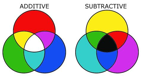 Color theory basics additive and subtractive color mixing