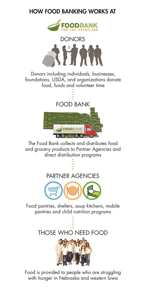 7 best images about our work on food bank